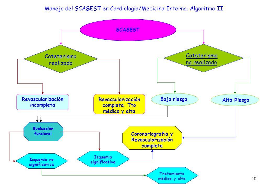 40 Manejo del SCASEST en Cardiología/Medicina Interna. Algoritmo II SCASEST Cateterismo realizado Cateterismo no realizado Bajo riesgo Alto Riesgo Rev