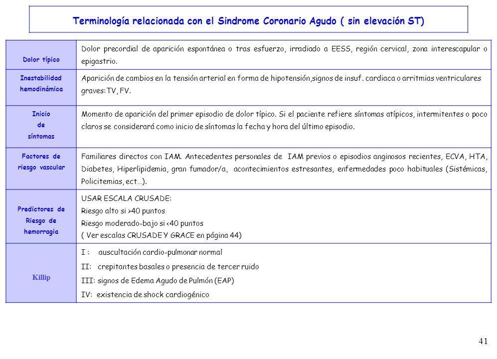 41 Terminología relacionada con el Sindrome Coronario Agudo ( sin elevación ST) Dolor típico Dolor precordial de aparición espontánea o tras esfuerzo,