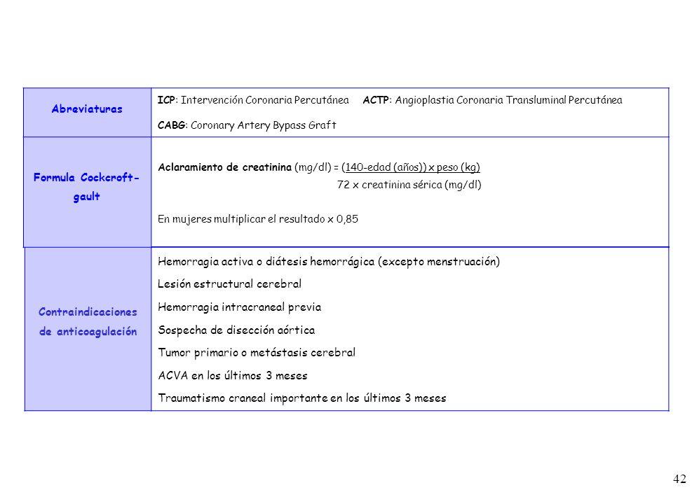 42 Contraindicaciones de anticoagulación Hemorragia activa o diátesis hemorrágica (excepto menstruación) Lesión estructural cerebral Hemorragia intrac
