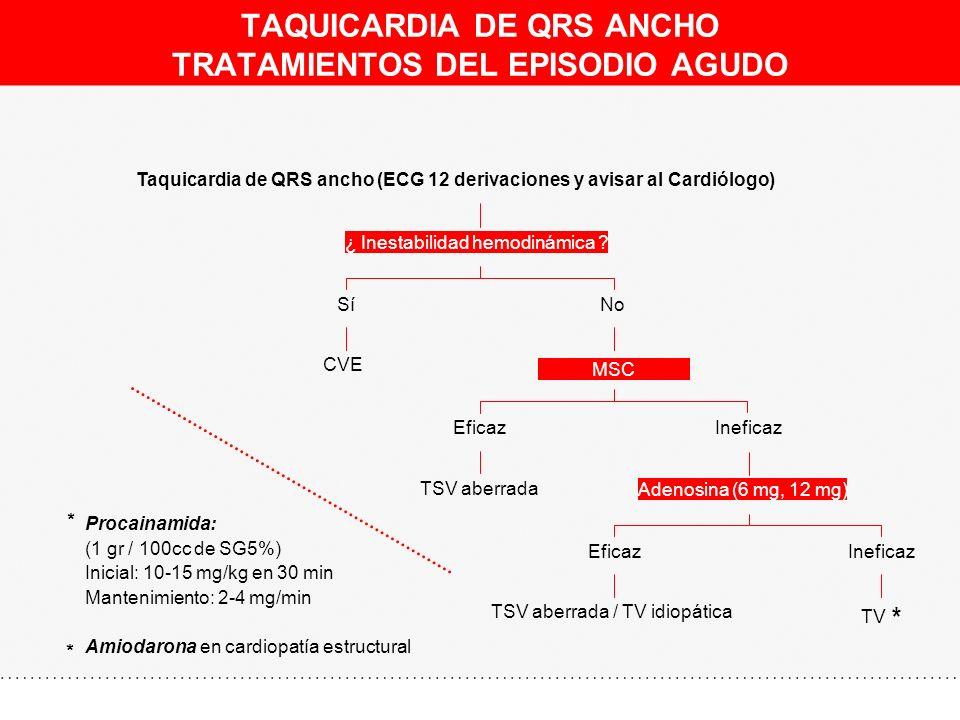 TAQUICARDIA DE QRS ANCHO TRATAMIENTOS DEL EPISODIO AGUDO CVE Sí TSV aberrada Eficaz TSV aberrada / TV idiopática Eficaz TV * Ineficaz Adenosina (6 mg,