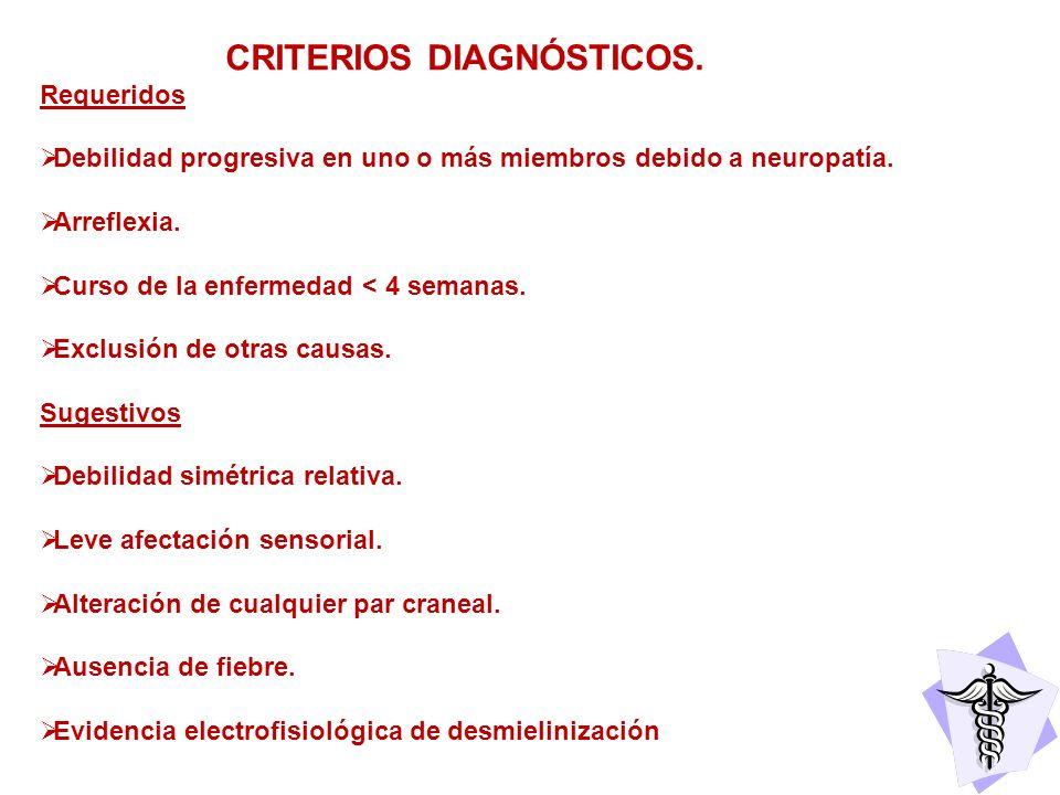 CRITERIOS DIAGNÓSTICOS. Requeridos Debilidad progresiva en uno o más miembros debido a neuropatía. Arreflexia. Curso de la enfermedad < 4 semanas. Exc