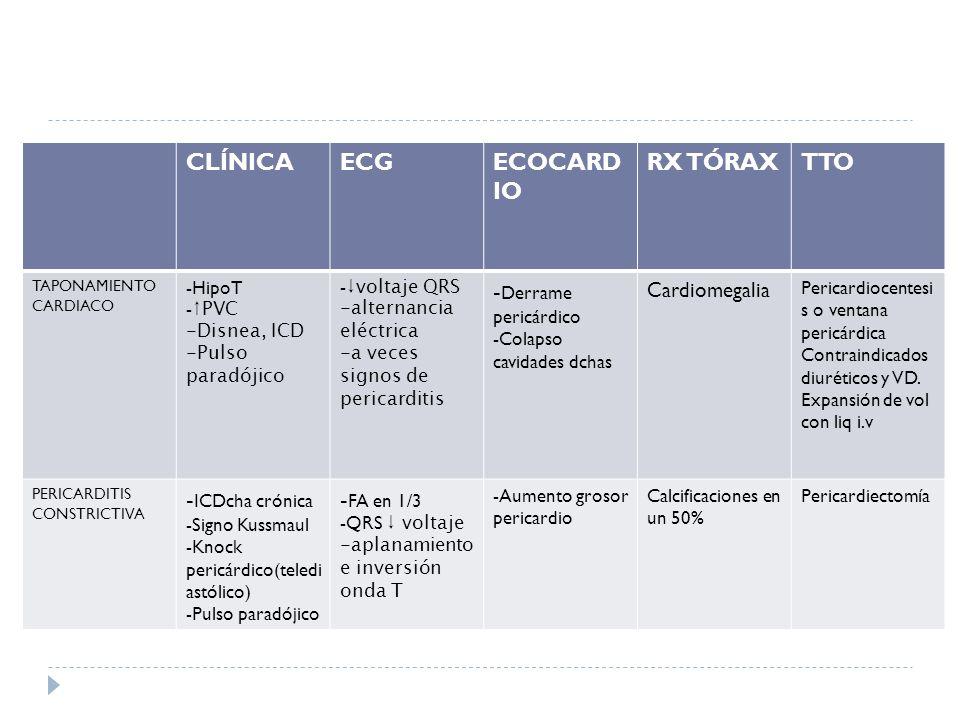 CLÍNICAECGECOCARD IO RX TÓRAXTTO TAPONAMIENTO CARDIACO -HipoT - PVC -Disnea, ICD -Pulso paradójico - voltaje QRS -alternancia eléctrica -a veces signo