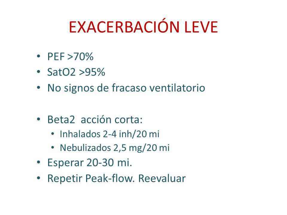 EXACERBACIÓN LEVE PEF >70% SatO2 >95% No signos de fracaso ventilatorio Beta2 acción corta: Inhalados 2-4 inh/20 mi Nebulizados 2,5 mg/20 mi Esperar 2