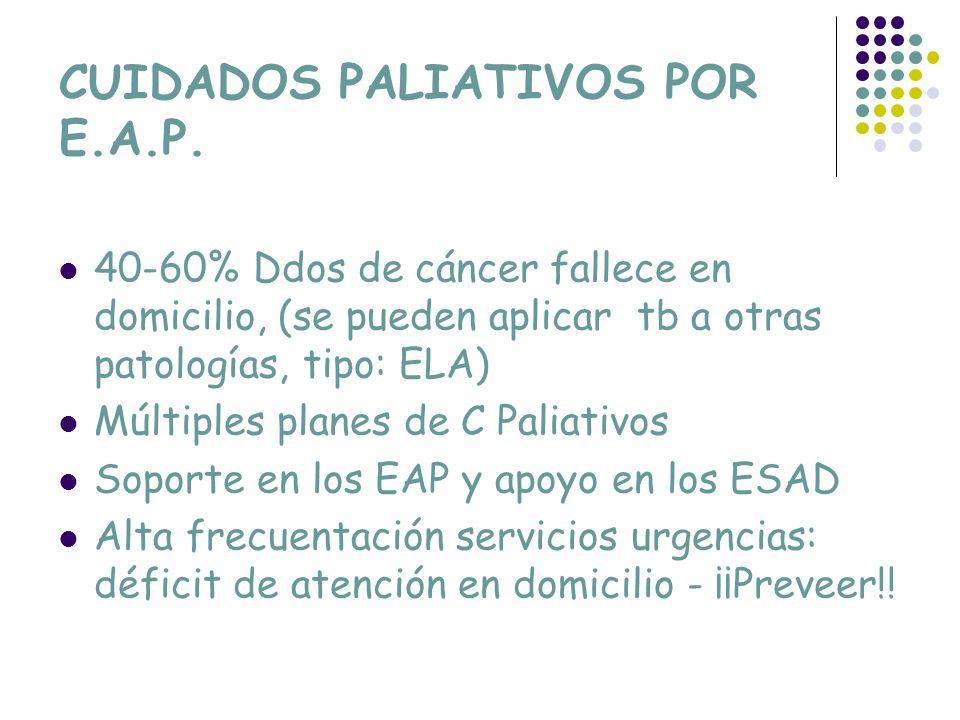 CUIDADOS PALIATIVOS POR E.A.P. 40-60% Ddos de cáncer fallece en domicilio, (se pueden aplicar tb a otras patologías, tipo: ELA) Múltiples planes de C