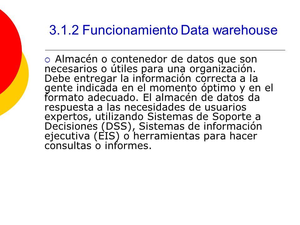 3.1.2 Funcionamiento Data warehouse Almacén o contenedor de datos que son necesarios o útiles para una organización. Debe entregar la información corr