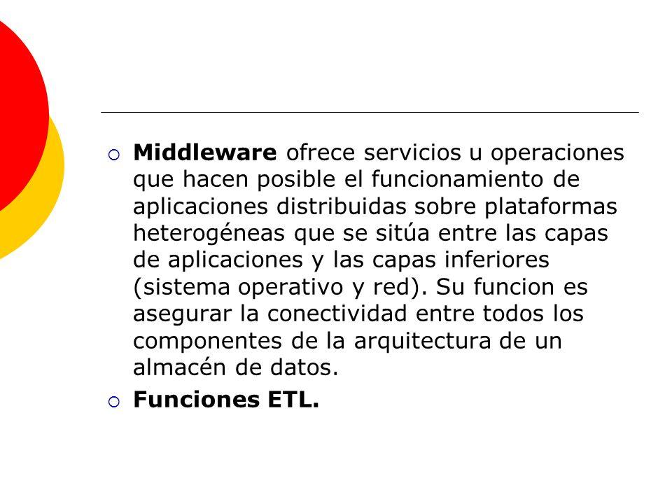 Middleware ofrece servicios u operaciones que hacen posible el funcionamiento de aplicaciones distribuidas sobre plataformas heterogéneas que se sitúa