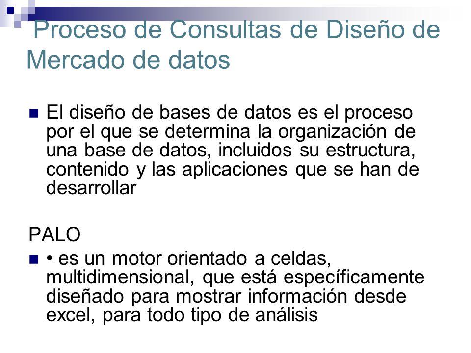 Proceso de Consultas de Diseño de Mercado de datos El diseño de bases de datos es el proceso por el que se determina la organización de una base de da