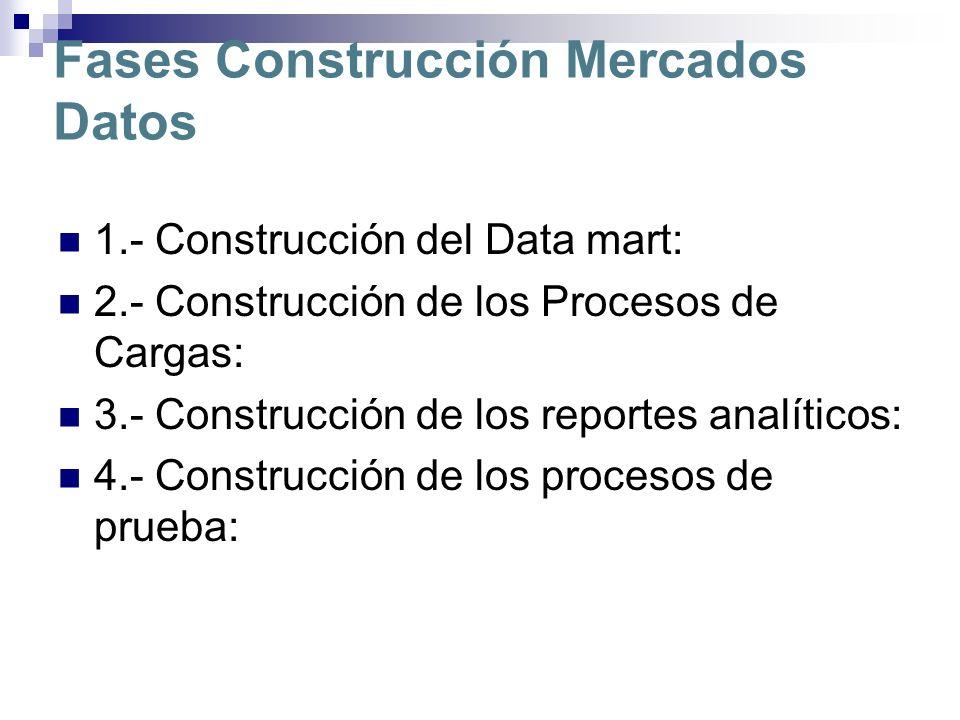 Fases Construcción Mercados Datos 1.- Construcción del Data mart: 2.- Construcción de los Procesos de Cargas: 3.- Construcción de los reportes analíti