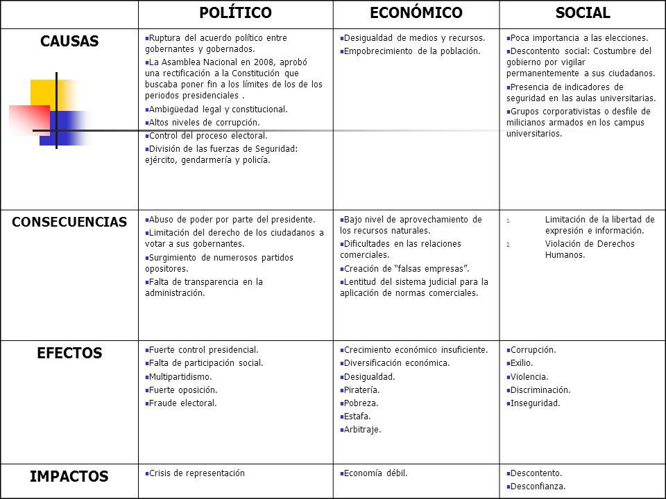 POLÍTICOECONÓMICOSOCIAL CAUSAS Ruptura del acuerdo político entre gobernantes y gobernados.