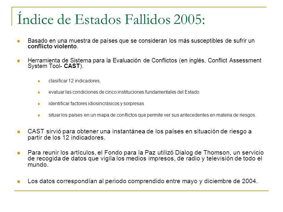 Índice de Estados Fallidos 2005: Basado en una muestra de países que se consideran los más susceptibles de sufrir un conflicto violento. Herramienta d