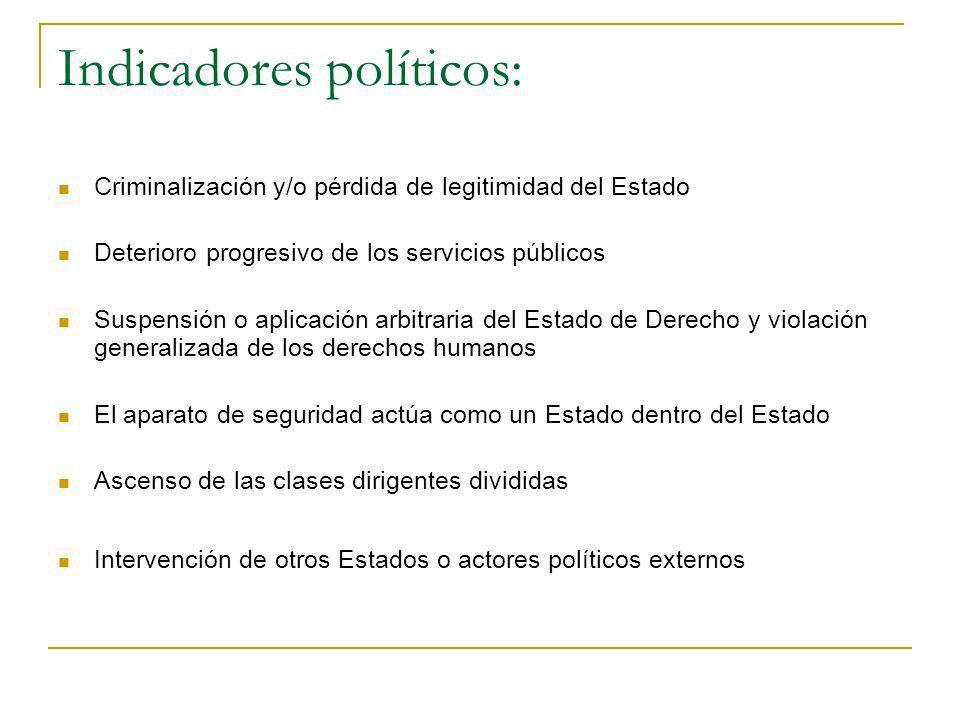 Indicadores políticos: Criminalización y/o pérdida de legitimidad del Estado Deterioro progresivo de los servicios públicos Suspensión o aplicación ar