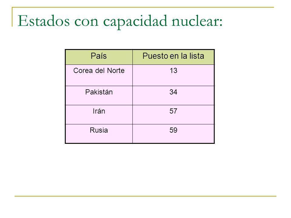 Estados con capacidad nuclear: PaísPuesto en la lista Corea del Norte13 Pakistán34 Irán57 Rusia59