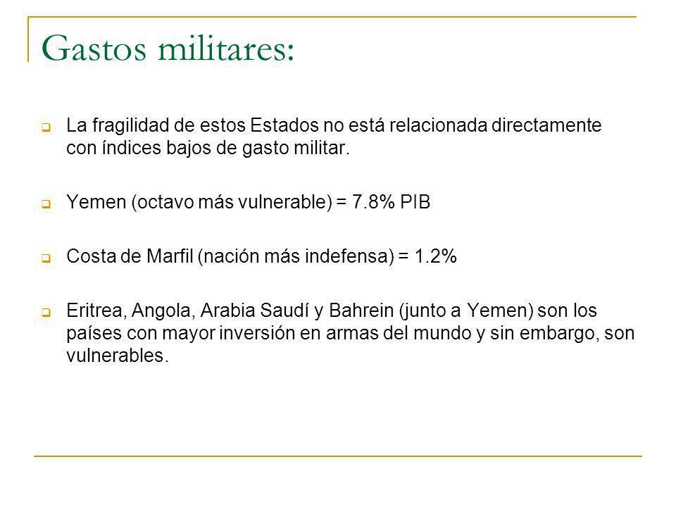 Gastos militares: La fragilidad de estos Estados no está relacionada directamente con índices bajos de gasto militar. Yemen (octavo más vulnerable) =