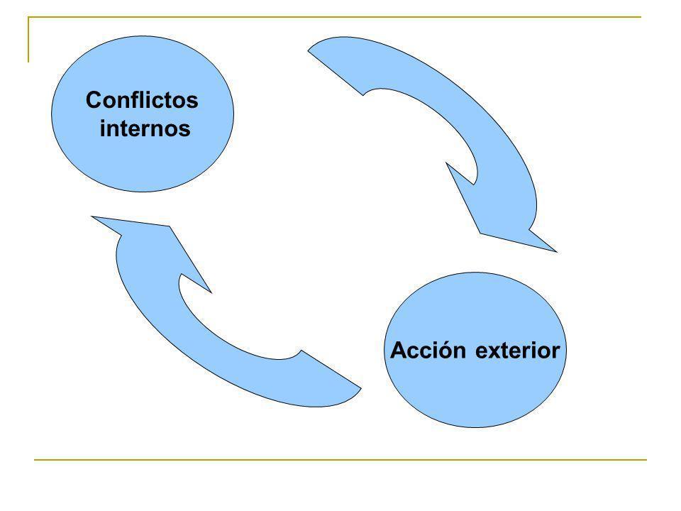 Conflictos internos Acción exterior