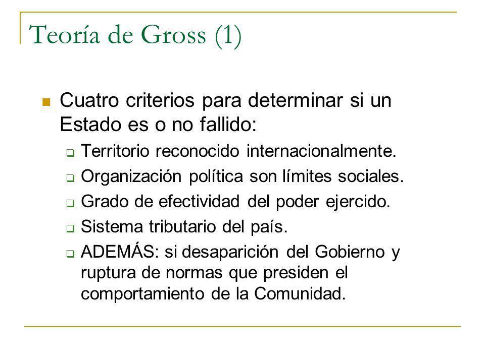 Teoría de Gross (1) Cuatro criterios para determinar si un Estado es o no fallido: Territorio reconocido internacionalmente. Organización política son