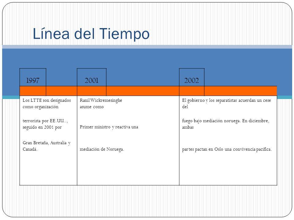 Línea del Tiempo 200420052006 Fracasa la tentativa de reanudar las El gobierno firma un acuerdo de cooperación el 24 El gobierno y los rebeldes reanudan las negociaciones directas.