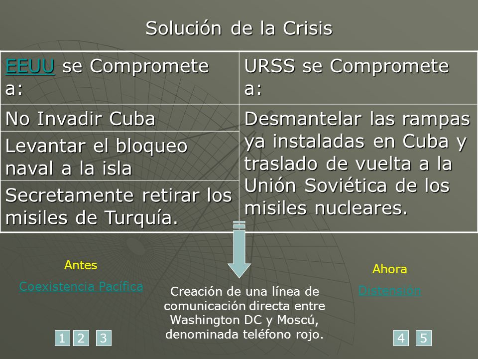 Solución de la Crisis EEUUEEUU se Compromete a: EEUU URSS se Compromete a: No Invadir Cuba Desmantelar las rampas ya instaladas en Cuba y traslado de vuelta a la Unión Soviética de los misiles nucleares.