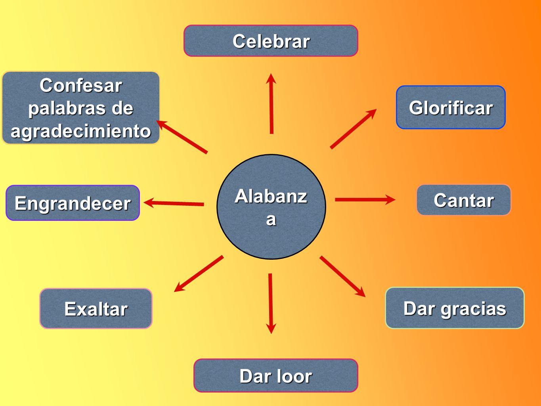Alabanz a Celebrar Exaltar Cantar Engrandecer Dar gracias Glorificar Confesar palabras de agradecimiento Dar loor