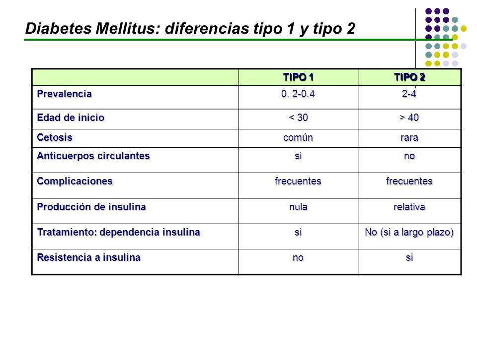 TIPO 1 TIPO 2 Prevalencia 0. 2-0.4 2-4 Edad de inicio < 30 > 40 Cetosiscomúnrara Anticuerpos circulantes sino Complicacionesfrecuentesfrecuentes Produ