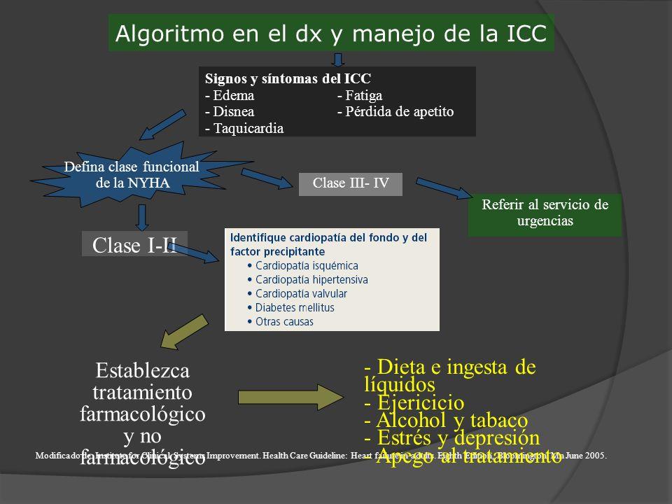 Algoritmo en el dx y manejo de la ICC Signos y síntomas del ICC - Edema- Fatiga - Disnea- Pérdida de apetito - Taquicardia Defina clase funcional de l