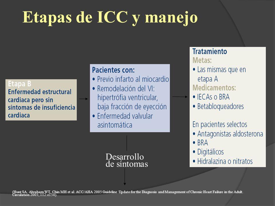 Etapas de ICC y manejo (Hunt SA, Abraham WT, Chin MH et al. ACC/AHA 2005 Guideline Update for the Diagnosis and Management of Chronic Heart Failure in