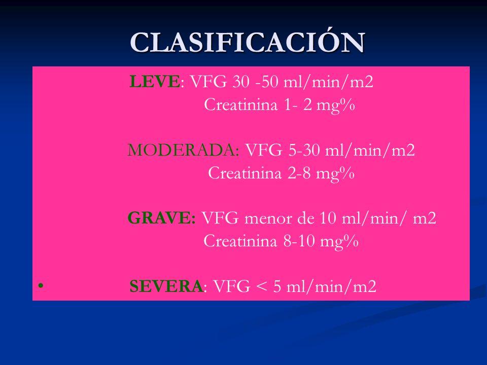 CLASIFICACIÓN LEVE: VFG 30 -50 ml/min/m2 Creatinina 1- 2 mg% MODERADA: VFG 5-30 ml/min/m2 Creatinina 2-8 mg% GRAVE: VFG menor de 10 ml/min/ m2 Creatin