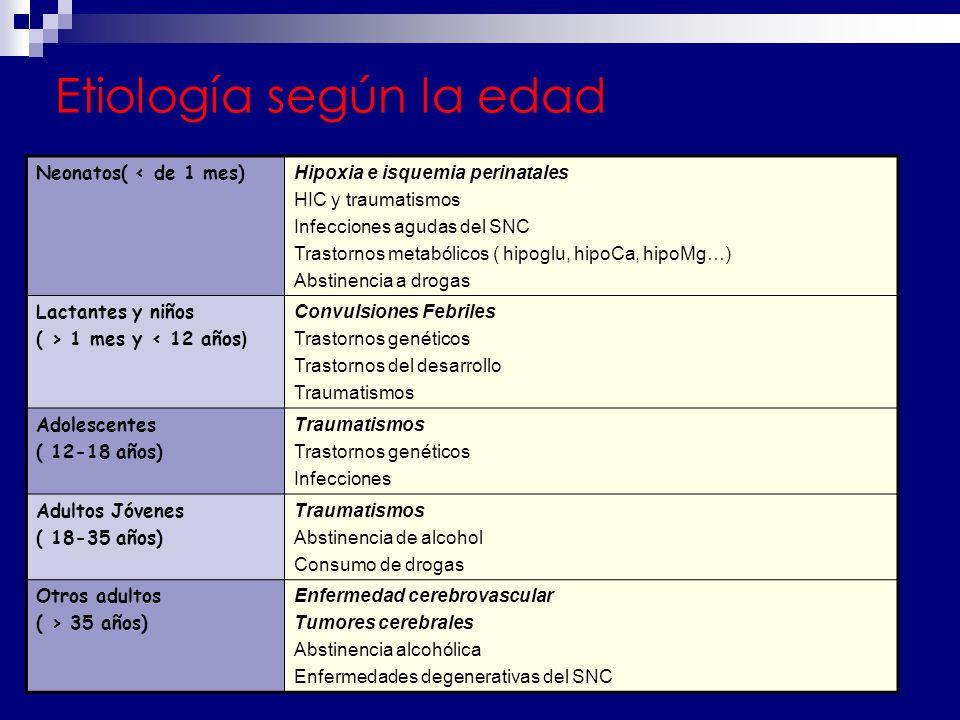 Etiología según la edad Neonatos( < de 1 mes) Hipoxia e isquemia perinatales HIC y traumatismos Infecciones agudas del SNC Trastornos metabólicos ( hipoglu, hipoCa, hipoMg…) Abstinencia a drogas Lactantes y niños ( > 1 mes y < 12 años ) Convulsiones Febriles Trastornos genéticos Trastornos del desarrollo Traumatismos Adolescentes ( 12-18 años) Traumatismos Trastornos genéticos Infecciones Adultos Jóvenes ( 18-35 años) Traumatismos Abstinencia de alcohol Consumo de drogas Otros adultos ( > 35 años) Enfermedad cerebrovascular Tumores cerebrales Abstinencia alcohólica Enfermedades degenerativas del SNC