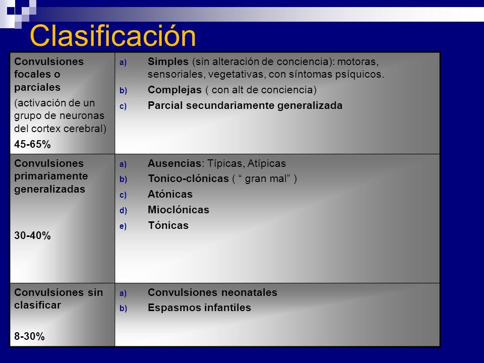 Clasificación Convulsiones focales o parciales (activación de un grupo de neuronas del cortex cerebral) 45-65% a) Simples (sin alteración de concienci