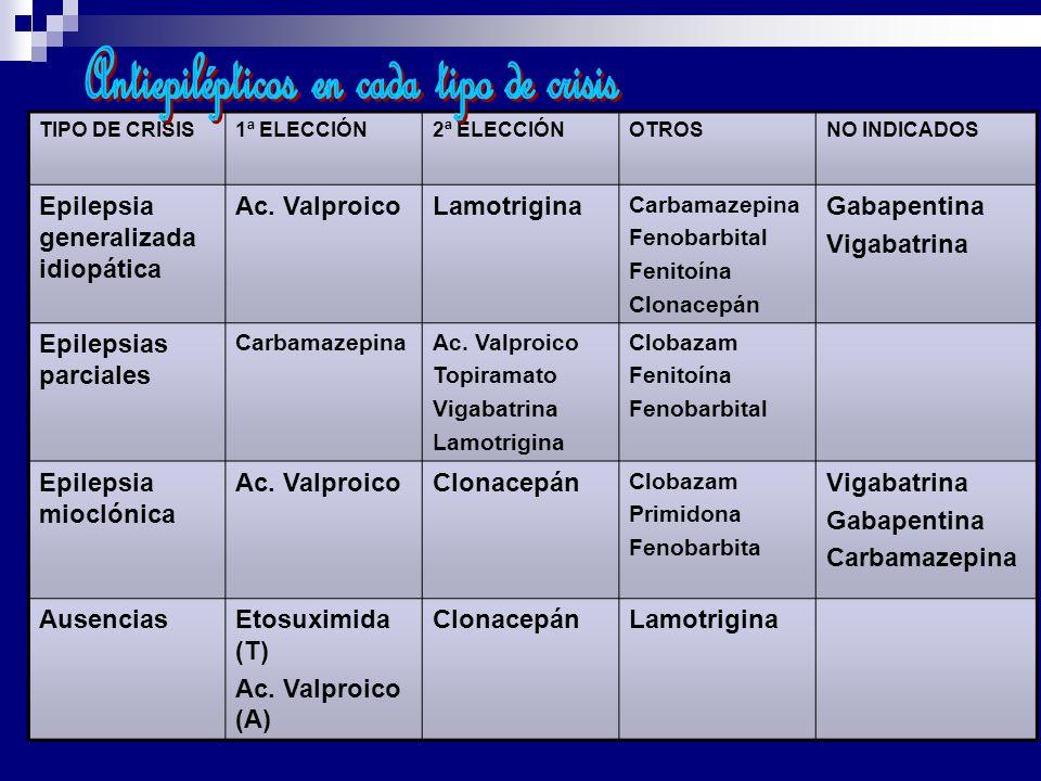 TIPO DE CRISIS1ª ELECCIÓN2ª ELECCIÓNOTROSNO INDICADOS Epilepsia generalizada idiopática Ac. ValproicoLamotrigina Carbamazepina Fenobarbital Fenitoína