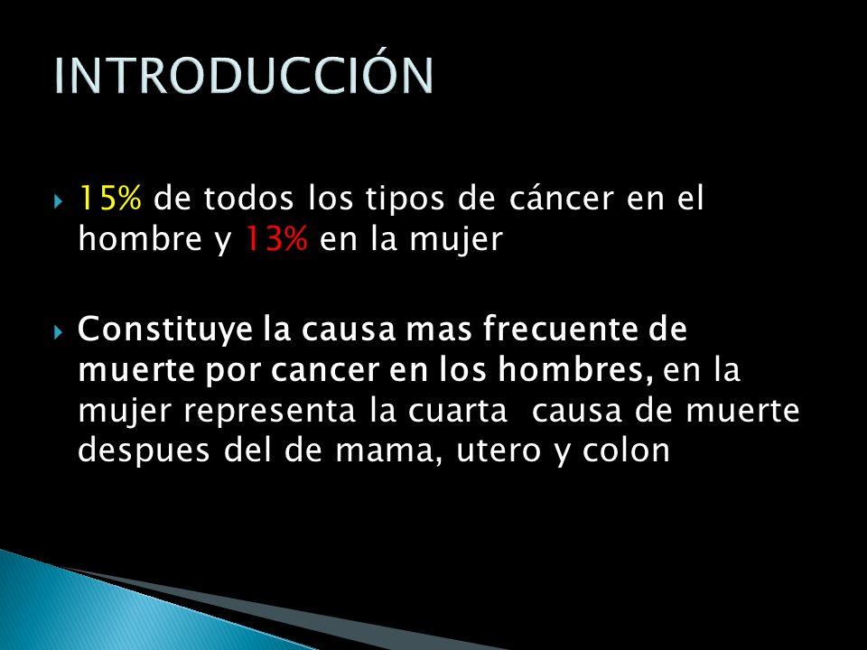 15% de todos los tipos de cáncer en el hombre y 13% en la mujer Constituye la causa mas frecuente de muerte por cancer en los hombres, en la mujer representa la cuarta causa de muerte despues del de mama, utero y colon