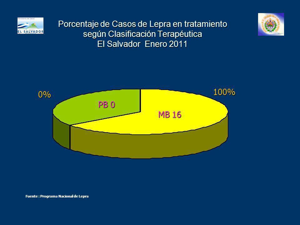 Porcentaje de Casos de Lepra en tratamiento según Clasificación Terapéutica El Salvador Enero 2011 Fuente : Programa Nacional de Lepra PB 0 MB 16 100%