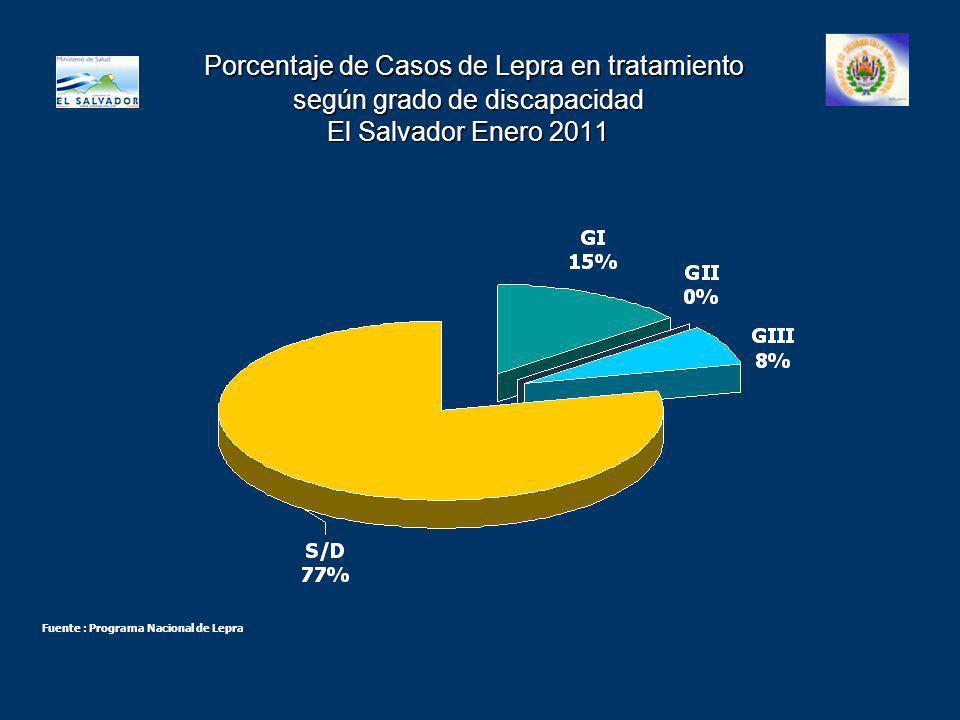 Porcentaje de Casos de Lepra en tratamiento según grado de discapacidad El Salvador Enero 2011 Porcentaje de Casos de Lepra en tratamiento según grado