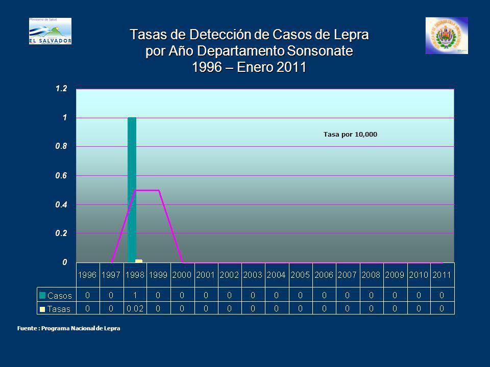 Tasas de Detección de Casos de Lepra por Año Departamento Sonsonate 1996 – Enero 2011 Tasa por 10,000 Fuente : Programa Nacional de Lepra