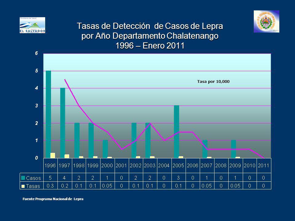 Tasas de Detección de Casos de Lepra por Año Departamento Chalatenango 1996 – Enero 2011 Tasa por 10,000 Fuente Programa Nacional de Lepra