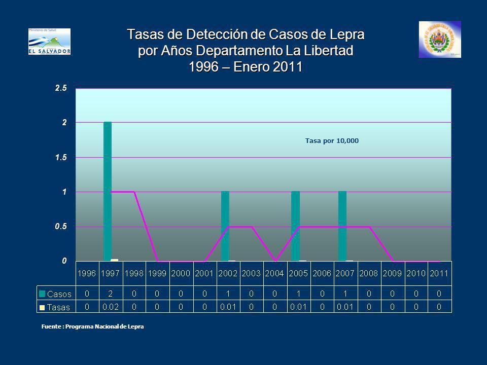 Tasas de Detección de Casos de Lepra por Años Departamento La Libertad 1996 – Enero 2011 Tasa por 10,000 Fuente : Programa Nacional de Lepra