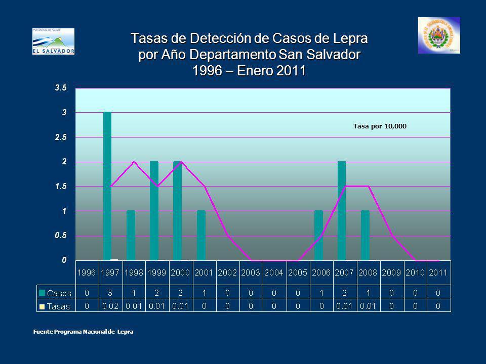 Tasas de Detección de Casos de Lepra por Año Departamento San Salvador 1996 – Enero 2011 Fuente Programa Nacional de Lepra Tasa por 10,000