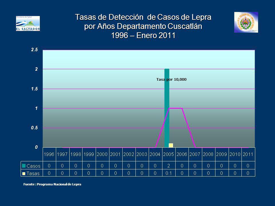 Tasas de Detección de Casos de Lepra por Años Departamento Cuscatlán 1996 – Enero 2011 Tasa por 10,000 Fuente : Programa Nacional de Lepra
