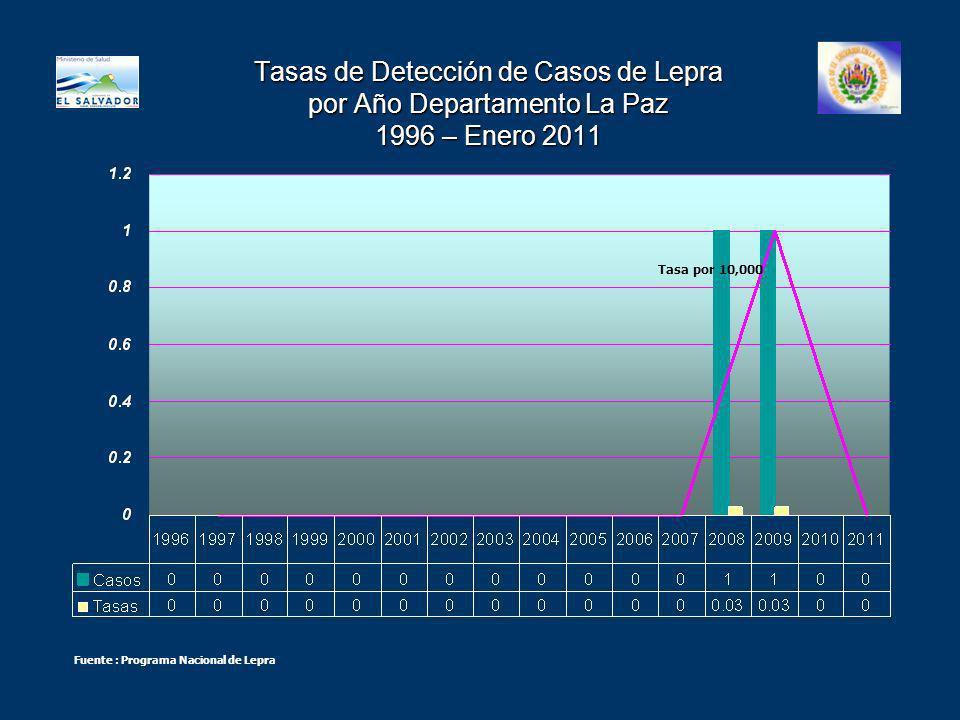 Tasas de Detección de Casos de Lepra por Año Departamento La Paz 1996 – Enero 2011 Tasa por 10,000 Fuente : Programa Nacional de Lepra