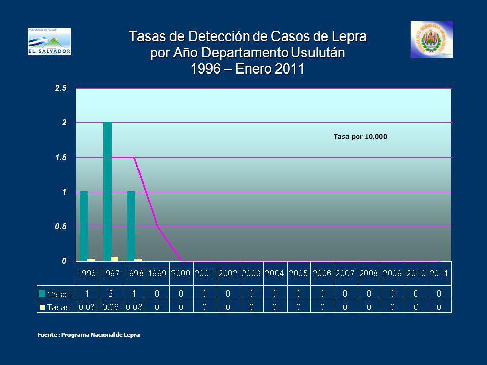 Tasas de Detección de Casos de Lepra por Año Departamento Usulután 1996 – Enero 2011 Tasa por 10,000 Fuente : Programa Nacional de Lepra