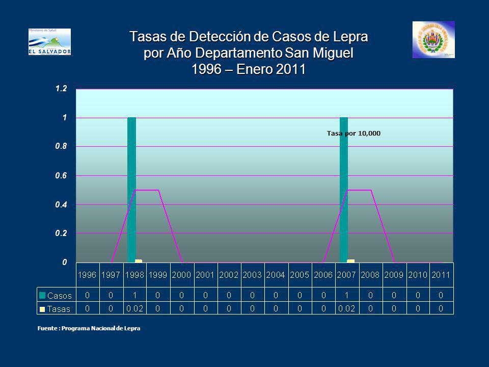 Tasas de Detección de Casos de Lepra por Año Departamento San Miguel 1996 – Enero 2011 Tasa por 10,000 Fuente : Programa Nacional de Lepra