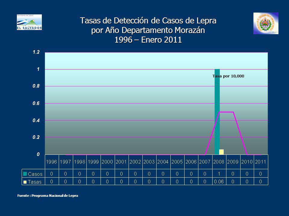 Tasas de Detección de Casos de Lepra por Año Departamento Morazán 1996 – Enero 2011 Tasa por 10,000 Fuente : Programa Nacional de Lepra
