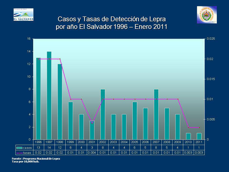Casos y Tasas de Detección de Lepra por año El Salvador 1996 – Enero 2011 Fuente : Programa Nacional de Lepra Tasa por 10,000 hab.