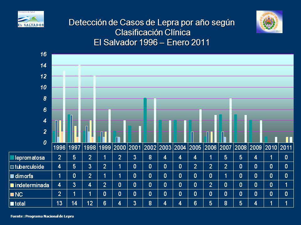 Tasas de Detección de Casos de Lepra por Año Departamento Santa Ana 1996 – Enero 2011 Tasa por 10,000 Fuente : Programa Nacional de Lepra