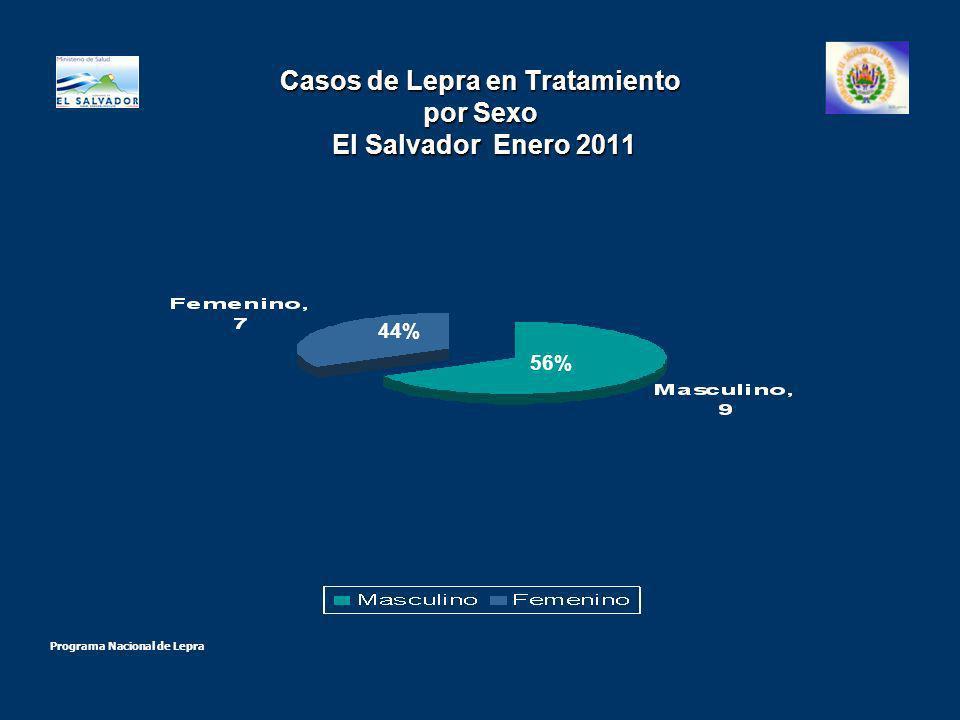 Casos de Lepra en tratamiento por sexo y forma clínica El Salvador Enero 2011 Fuente : Programa Nacional de Lepra