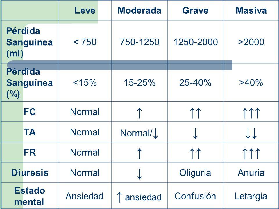 LeveModeradaGraveMasiva Pérdida Sanguínea (ml) < 750750-12501250-2000>2000 Pérdida Sanguínea (%) <15%15-25%25-40%>40% FCNormal TANormal Normal/ FRNorm