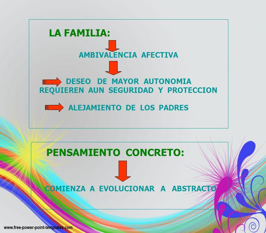 LA FAMILIA: AMBIVALENCIA AFECTIVA DESEO DE MAYOR AUTONOMIA REQUIEREN AUN SEGURIDAD Y PROTECCION ALEJAMIENTO DE LOS PADRES PENSAMIENTO CONCRETO: COMIEN