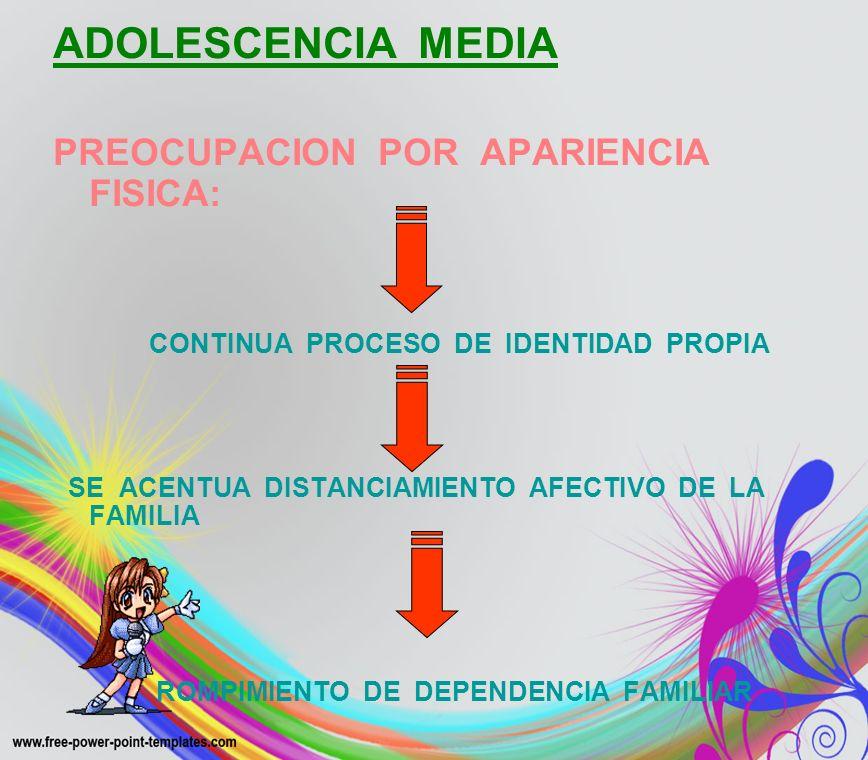 ADOLESCENCIA MEDIA PREOCUPACION POR APARIENCIA FISICA: CONTINUA PROCESO DE IDENTIDAD PROPIA SE ACENTUA DISTANCIAMIENTO AFECTIVO DE LA FAMILIA ROMPIMIE