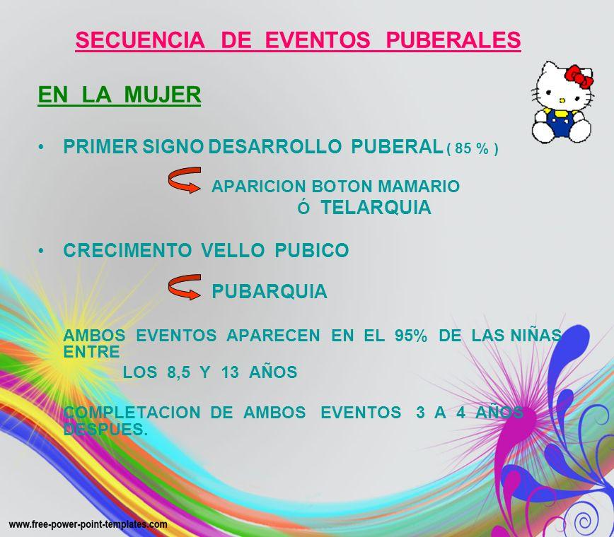 SECUENCIA DE EVENTOS PUBERALES EN LA MUJER PRIMER SIGNO DESARROLLO PUBERAL ( 85 % ) APARICION BOTON MAMARIO Ó TELARQUIA CRECIMENTO VELLO PUBICO PUBARQ