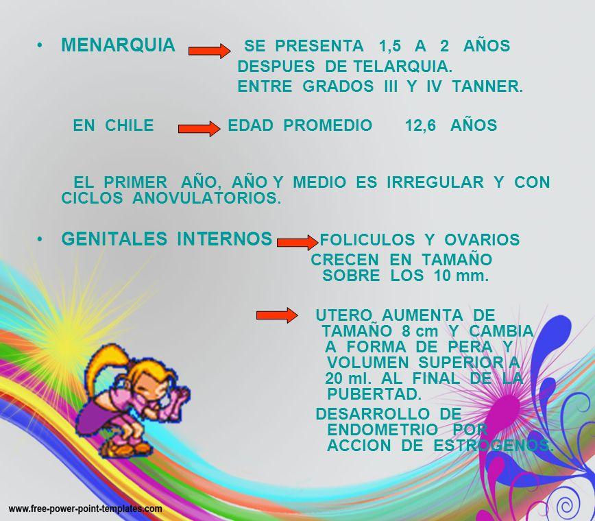 MENARQUIA SE PRESENTA 1,5 A 2 AÑOS DESPUES DE TELARQUIA. ENTRE GRADOS III Y IV TANNER. EN CHILE EDAD PROMEDIO 12,6 AÑOS EL PRIMER AÑO, AÑO Y MEDIO ES