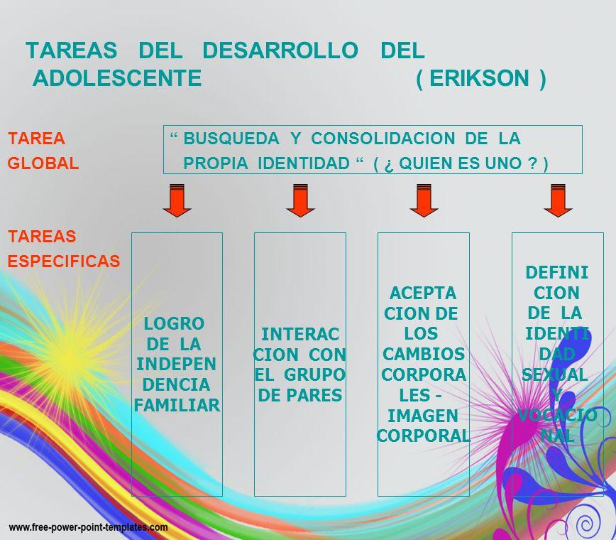 TAREAS DEL DESARROLLO DEL ADOLESCENTE ( ERIKSON ) TAREA BUSQUEDA Y CONSOLIDACION DE LA GLOBAL PROPIA IDENTIDAD ( ¿ QUIEN ES UNO ? ) TAREAS ESPECIFICAS